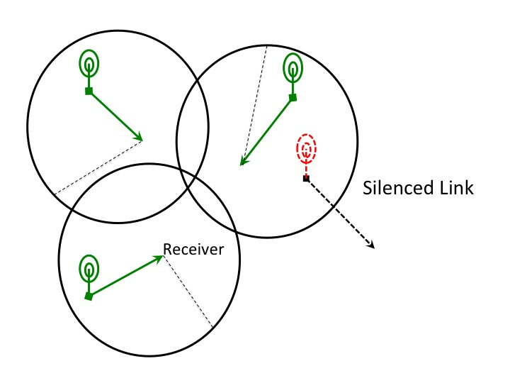 distributed data networking project thesis